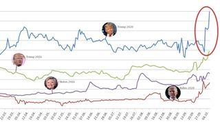 Présidentielle américaine: le coronavirus dope la visibilité de Donald Trump sur le Net
