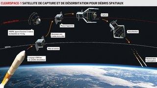 Espace: Clearspace, la start-up vaudoise des nettoyeurs du ciel