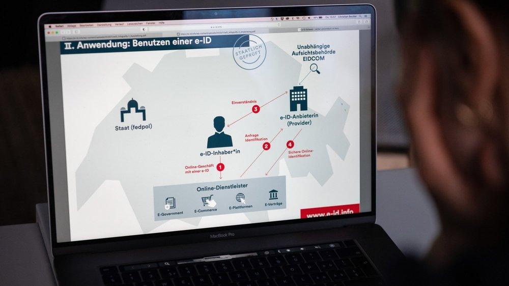 Comme beaucoup d'opérations se font aujourd'hui sur internet, il est important de pouvoir s'identifier en ligne de manière sûre.