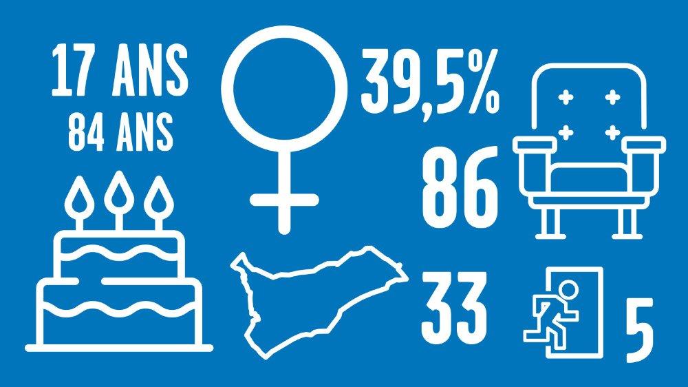 Les principaux chiffres des candidats au Grand Conseil.