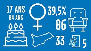 Cantonales neuchâteloises 2021: qui sont les 526 candidats au Grand Conseil?