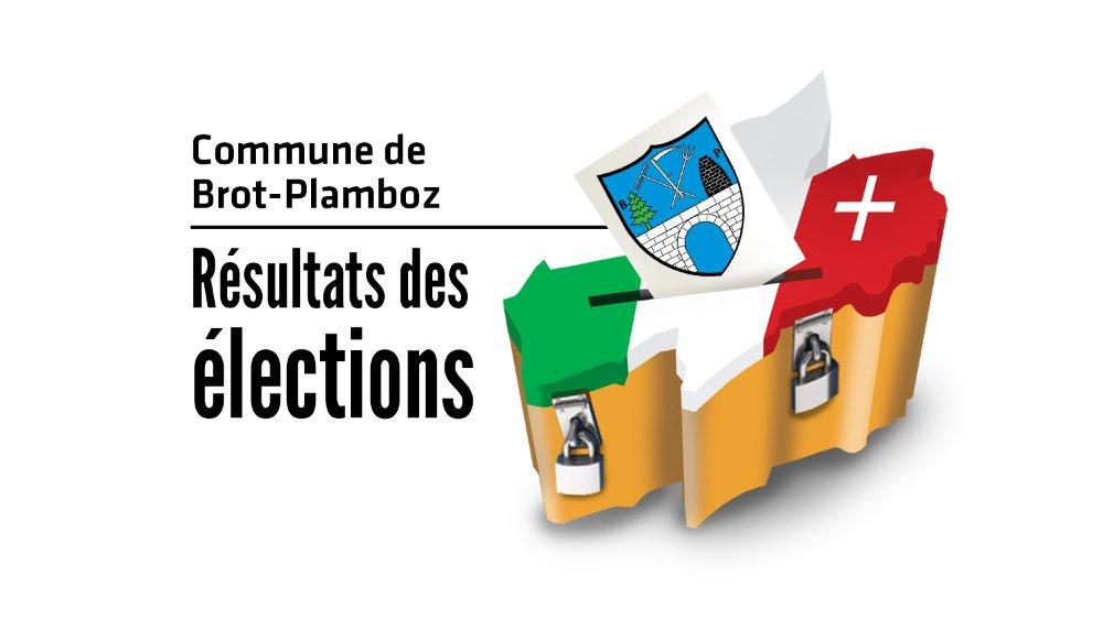 Suivez en direct les résultats des élections cantonales à Brot-Plamboz.