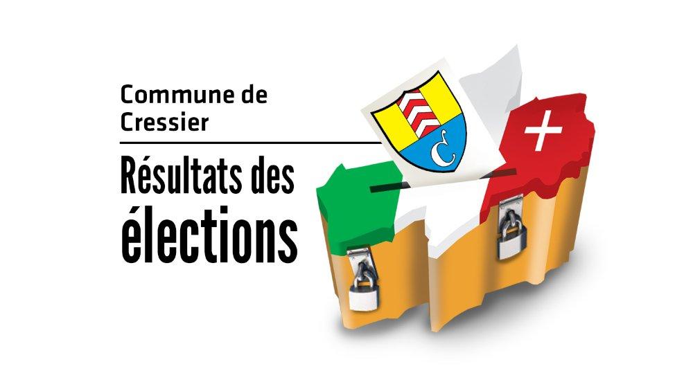 Suivez en direct les résultats des élections cantonales à Cressier.