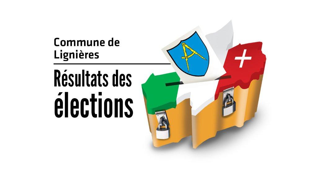 Suivez en direct les résultats des élections cantonales à Lignières.