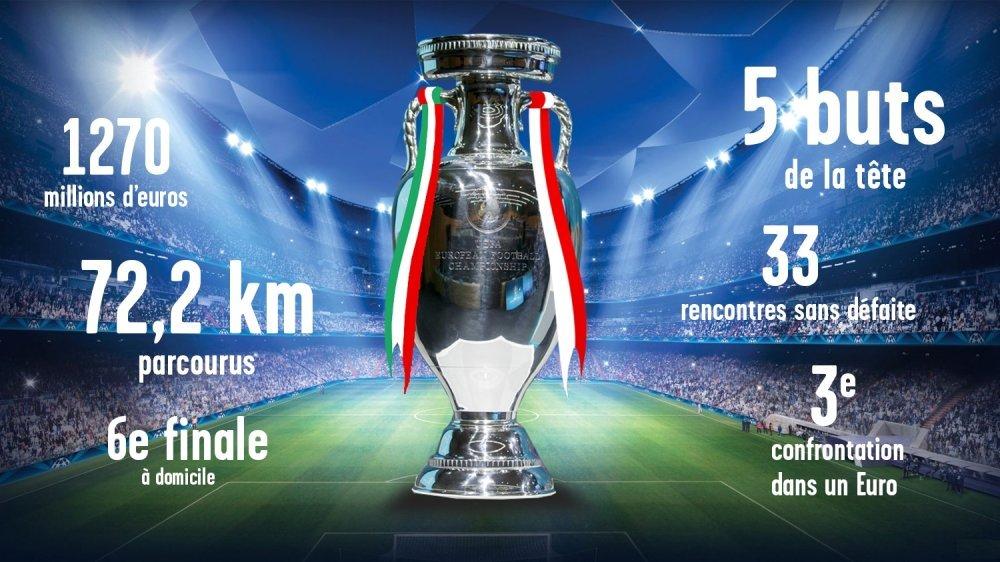 Italie - Angleterre: une affiche inédite pour la finale de l'Euro.