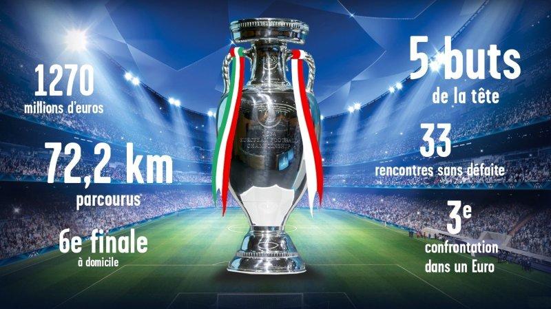 Football: la finale de l'Euro Italie – Angleterre en chiffres
