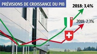 L'économie du canton de Neuchâtel au top en 2018, vraiment?