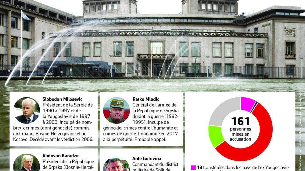 Ex-Yougoslavie, un tribunal historique