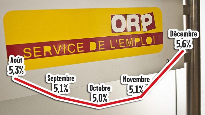 Le taux de chômage a grimpé de 0.5 point entre novembre et fin décembre.