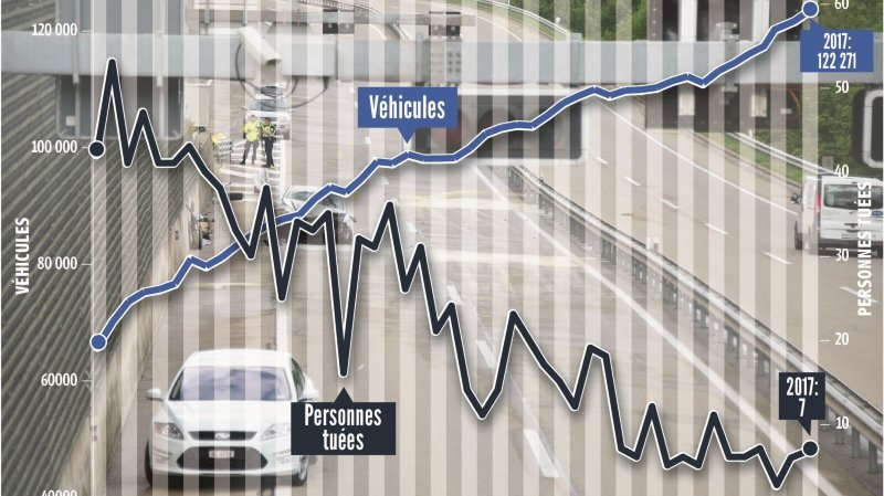 Sept personnes ont perdu la vie sur les routes neuchâteloises en 2017