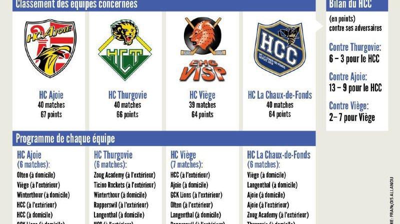 Une quatrième place très chère et disputée pour le HCC et ses rivaux