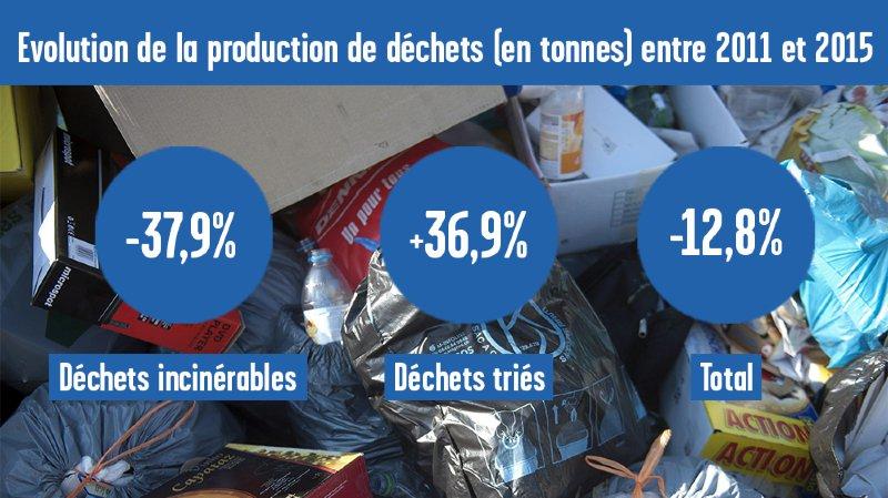 Les Neuchâtelois ont pris le pli du tri des déchets