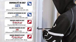 Nouvelle baisse des infractions dans le canton de Neuchâtel en 2017