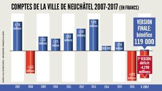 Neuchâtel: le déficit de 4,3millions devient un petit bénéfice de 120'000francs