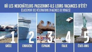 Cet été, la Grèce sera la destination préférée des Neuchâtelois