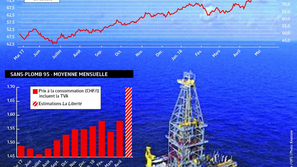 Le prix du pétrole flambe à nouveau