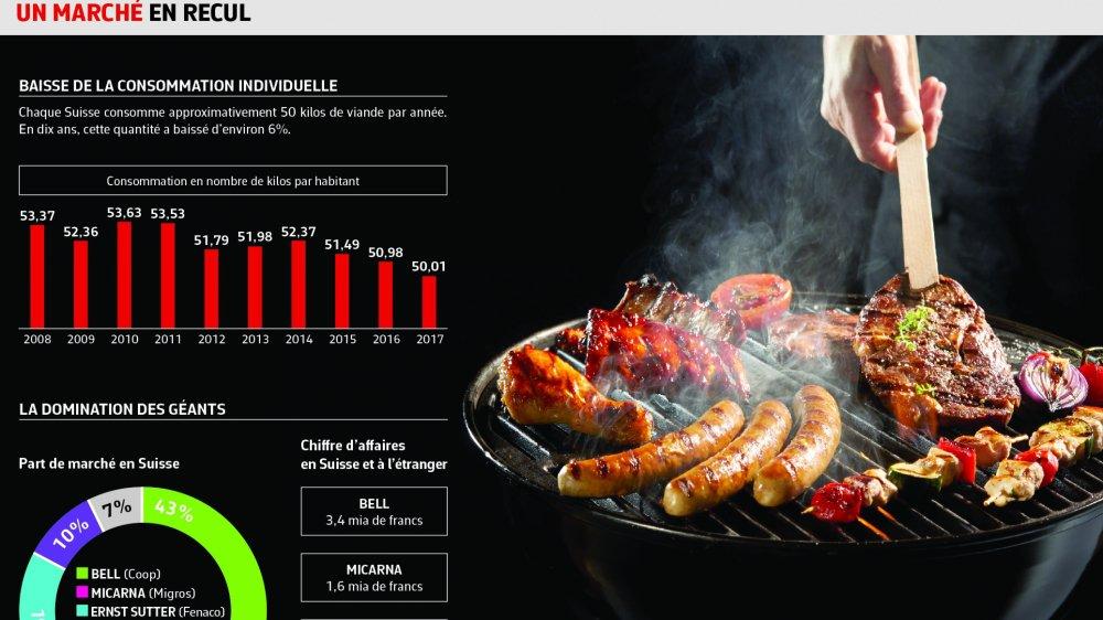 Les légumes et les jus  sont l'avenir de la viande