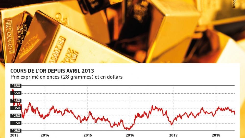 Le marché de l'or  est en recul