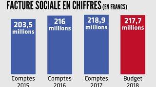 La facture sociale neuchâteloise avoisine les 220 millions de francs