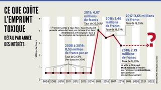 La Ville de La Chaux-de-Fonds paie un peu moins pour l'emprunt toxique contracté en 2007