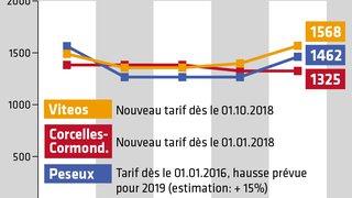Pourquoi la hausse du prix du gaz épargne Corcelles-Cormondrèche