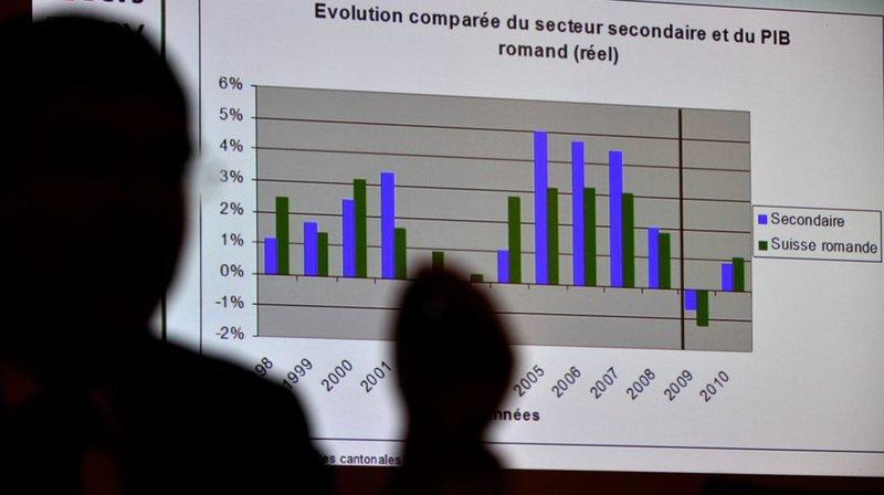 Conjoncture: un 3e trimestre très difficile pour l'économie suisse
