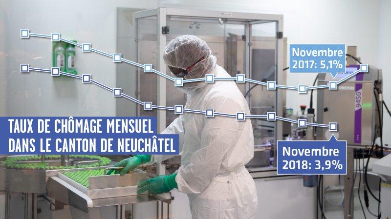 Neuchâtel: le chômage au plus bas depuis dix ans, mais rien n'est gagné