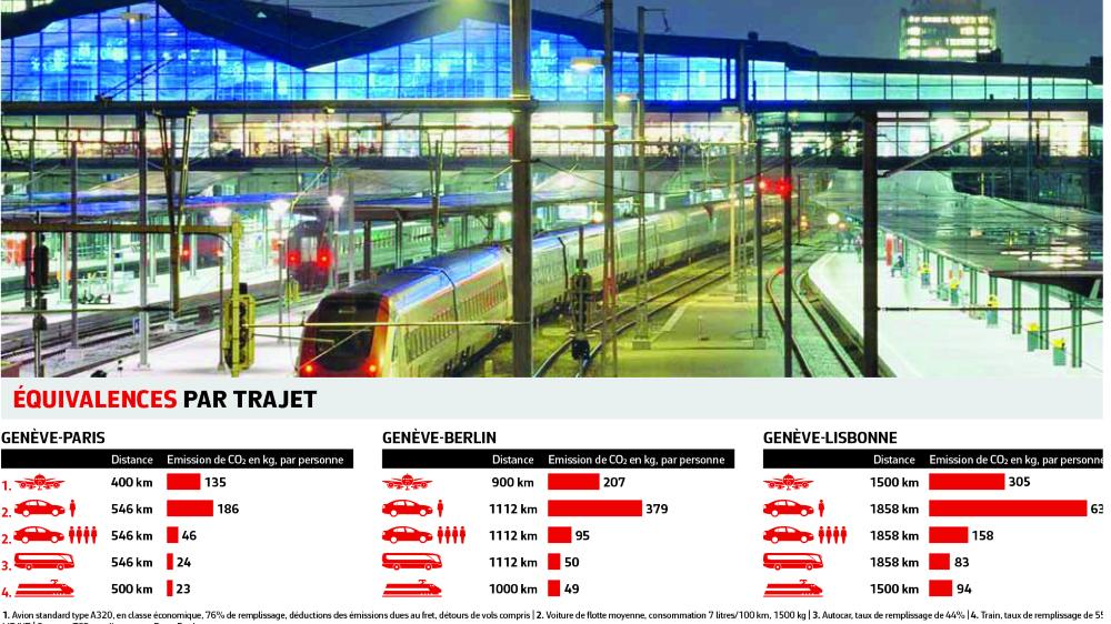 Priorité donnée au rail