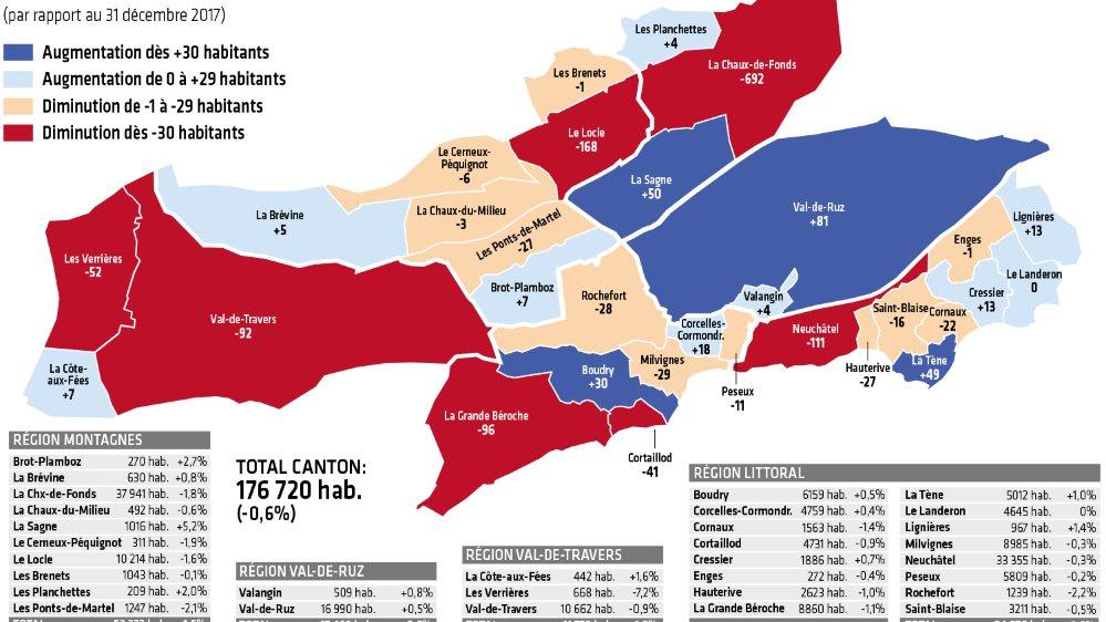 La population neuchâteloise au 31 décembre 2018