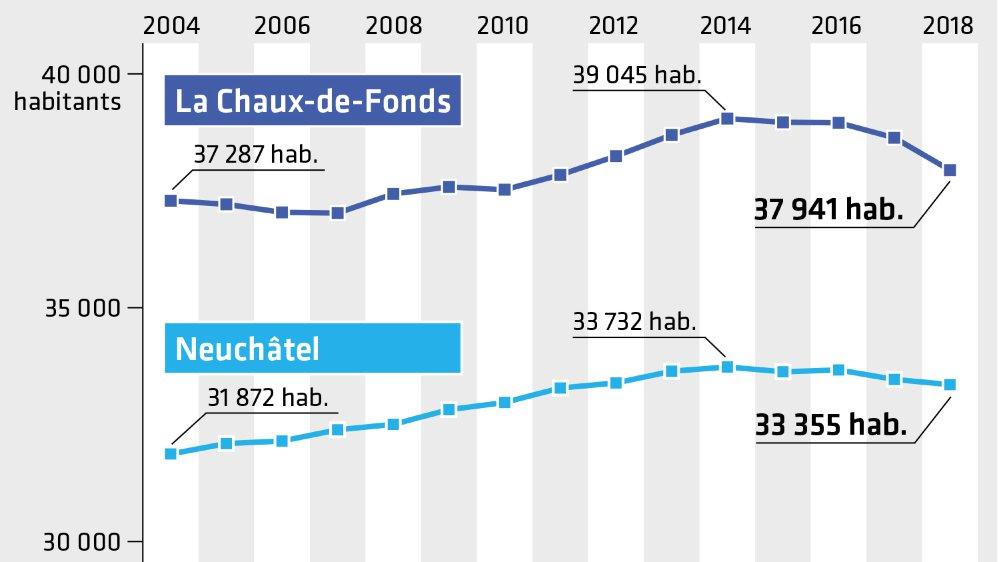 L'évolution de l'évolution de La Chaux-de-Fonds et de Neuchâtel depuis 2004