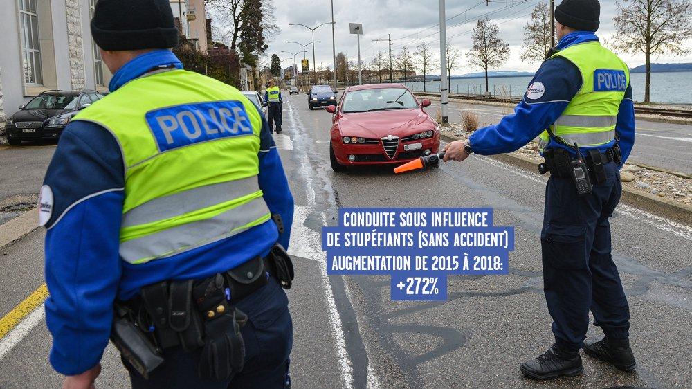 En 2018, 8'291 usagers de la route ont été contrôlés à l'éthylotest.