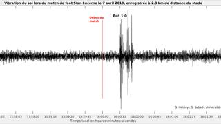 Football: un sismographe capte la joie des fans du FC Sion après le but marqué contre Lucerne