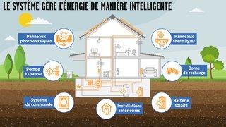 La maison de demain sera autosuffisante et propre sur le plan énergétique