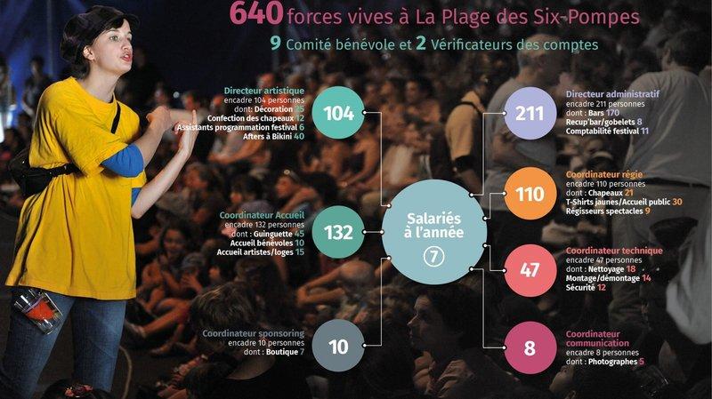 640 forces vives sur la Plage des Six-Pompes de La Chaux-de-Fonds