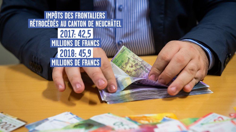 Neuchâtel a touché plus d'argent en 2019 que l'an dernier.